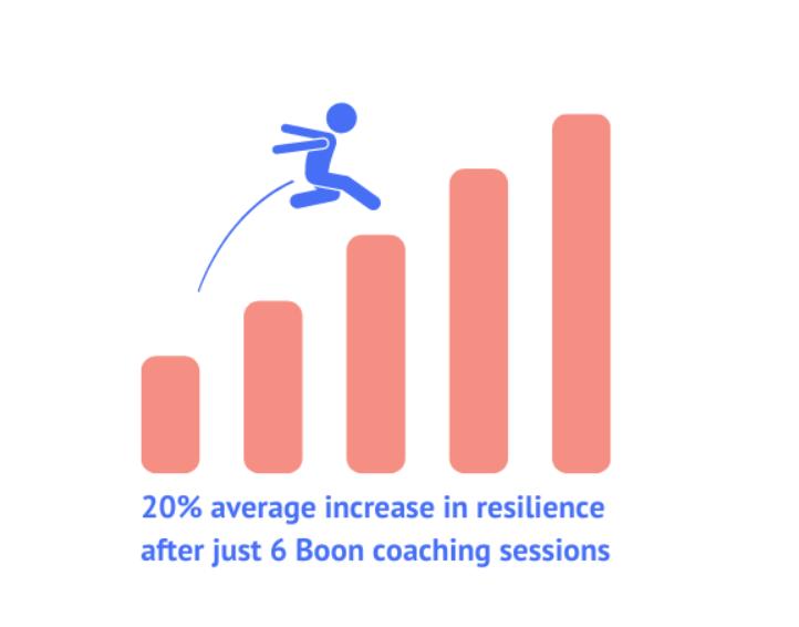 Boon success