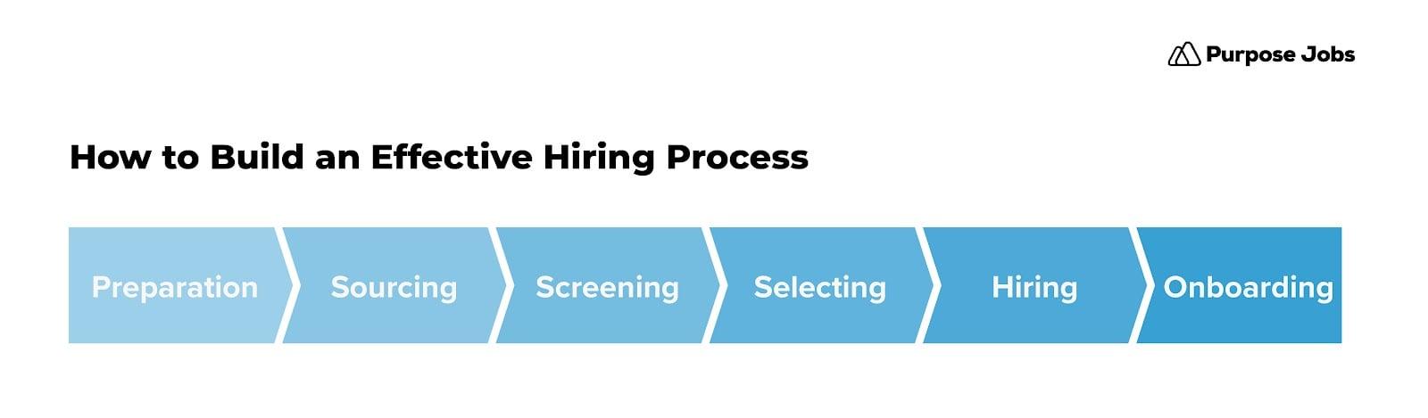 Building Hiring Process