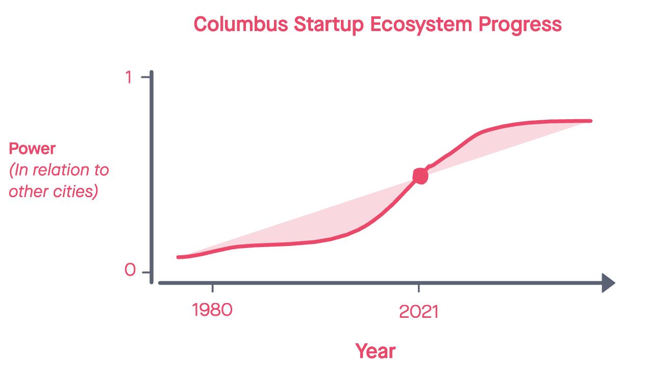 Columbus startup ecosystem progress