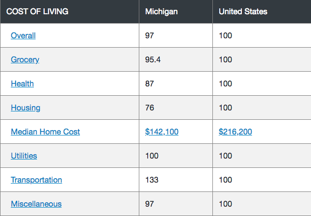 Michigan Cost of Living